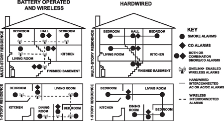 Re mended locations for smoke alarms on security camera wiring diagram