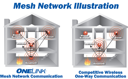 Mesh Network Illustration